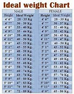 What Should Be The Weight Of A 21 Year Old Girl Who Is 5 2