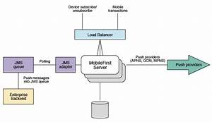 Possible Mobilefirst Push Notification Architectures