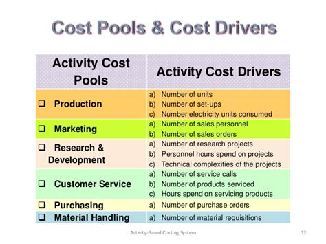 sample activity based costing template  excel
