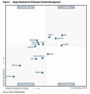 gartner mq for ecm 2016 report opentext With gartner document management magic quadrant 2017