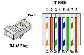 Wiring Termination And Diagram Rj11 Rj45 by Wiring Termination And Diagrams Rj11 And