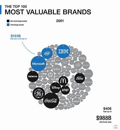 Tech Infographic 2001 Brands Most Valuable Technology