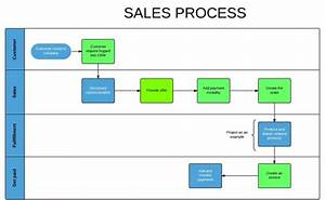 What Is Erp Sales Process