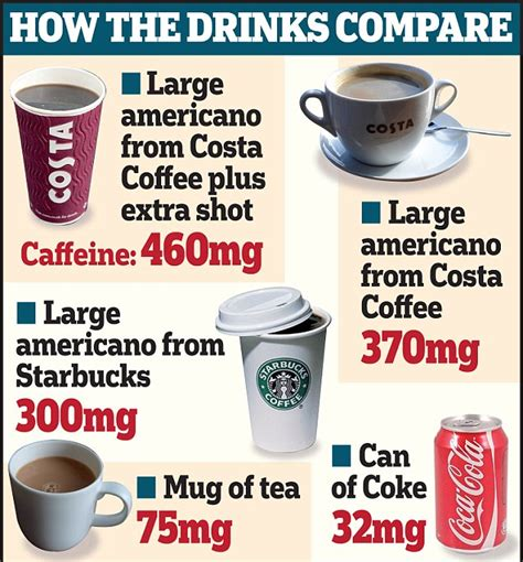 caffeine espresso vs koffie the high street coffees that have ten times as much