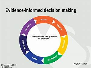 Practice-based tools to support evidence-informed decision ...