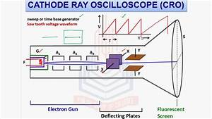 Pgc Lecture  Cathode Ray Oscilloscope  Cro  And Its Uses
