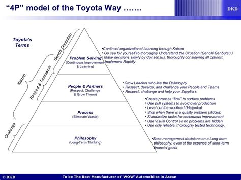 The Toyota Way by Quot 4p Quot Model Of The Toyota Way Coaching Consulting