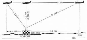 Lichtgeschwindigkeit Berechnen : distance measuring equipment ~ Themetempest.com Abrechnung