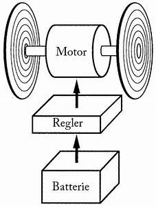 so funktionieren elektroautos With electric car diagram electric car materials