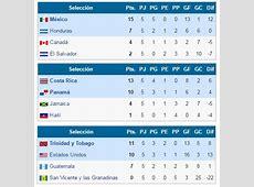 Eliminatorias CONCACAF a Rusia 2018 Resultados y tabla de