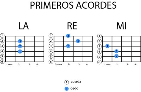 nuevos acordes de guitarra nuevos acordes de guitarra