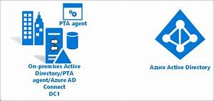 Tutorial  Integrate A Single Ad Forest To Azure Using Pta