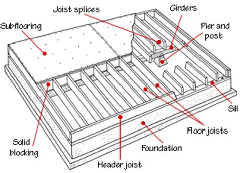 floor joist size residential floor framing structure hometips