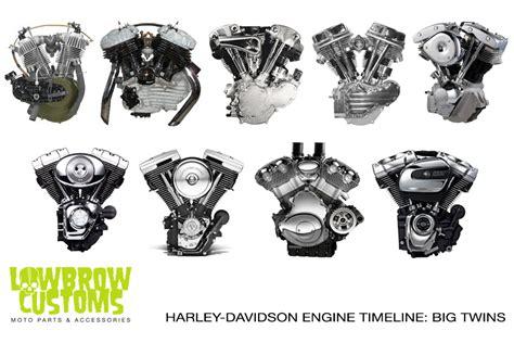 Harley-davidson Engine Timeline