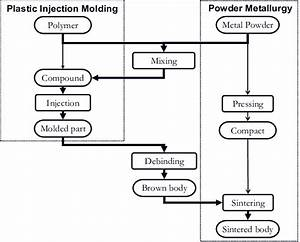 Flow Of Metal Powder Injection Molding  Mim  Process