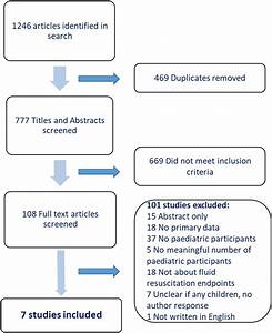 Fluid Resuscitation In Paediatric Burns  How Do We Get It Right  A Systematic Review Of The