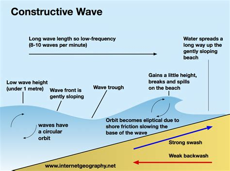 Constructive Waves Internet Geography