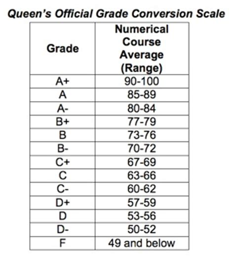letter grade percentages letter grade percentages how to format cover letter