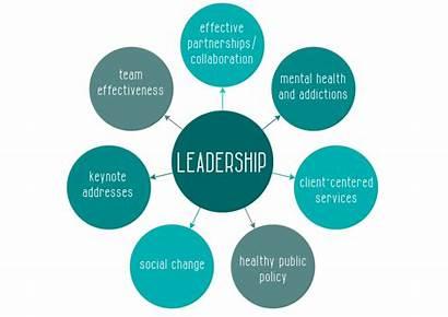 Leader Development Leadership Marketing Strategies Chart Essential