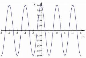Cos Berechnen : cosinus 1 cos pi x nullstellen berechnen mathelounge ~ Themetempest.com Abrechnung