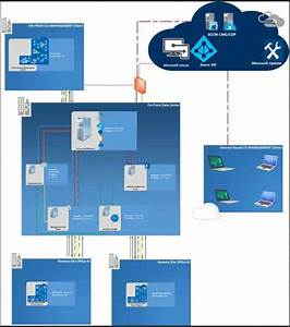 Sccm Intune Architecture Decision Making Tips And Sample