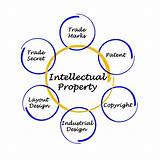 How To Claim Intellectual Property Photos