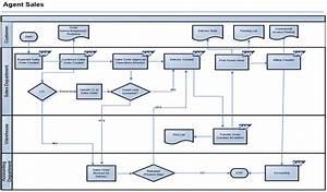 Sap Sd Blueprint  Direct Sales Process Scenario With Flow