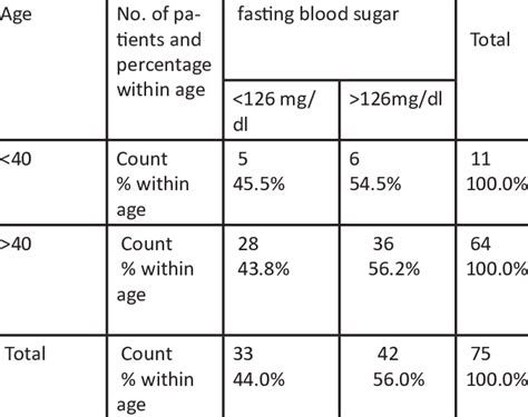 age wise distribution  fasting blood sugar level