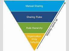 Organizationwide defaults Salesforce sharing