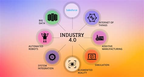 how can salesforce prepare manufacturing firms for the fourth industrial revolution industry 4