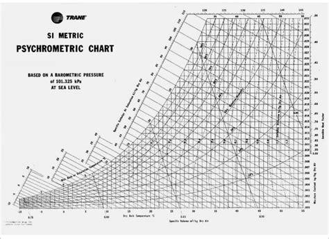 HD wallpapers printable psychrometric chart metric
