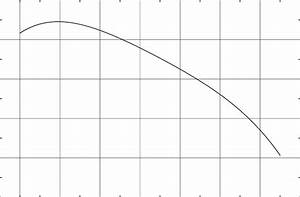 Lm2500 Power Curve Used In Study