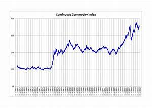 Thomson Reuters Equal Weight Commodity Index (Old Name ...