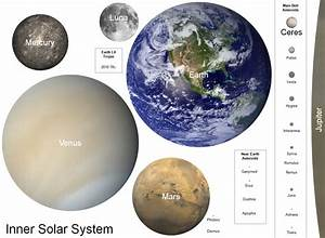 Planets, moons and select asteroids of the inner Solar ...