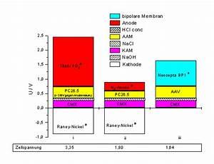 Zellspannung Berechnen : anwendungsm glichkeiten der ionenaustauschermembranen ~ Themetempest.com Abrechnung