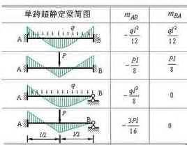 Biegespannung Berechnen : moment diagram sider 1 verden leksikon kunnskap ~ Themetempest.com Abrechnung