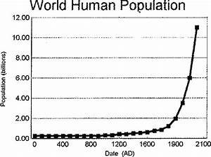 World Population Growth From 1 Ad To 2000 Ad  Projected To