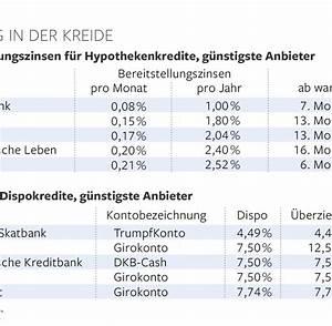 Zinsen Pro Monat Berechnen : alternativen zu hohen bereitstellungszinsen und ~ Themetempest.com Abrechnung