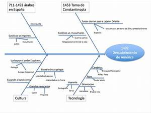 Archivo:Diagrama de Ishikawa o de causa efecto del descubrimiento de América png Wikipedia, la
