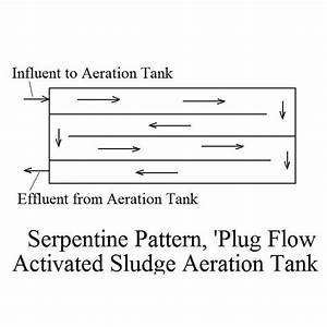 Removal Of Biochemical Oxygen Demand With Activated Sludge