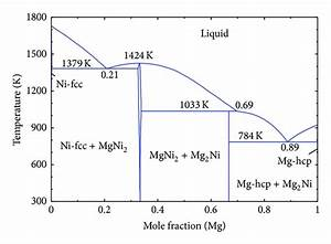 Essential Magnesium Alloys Binary Phase Diagrams And Their