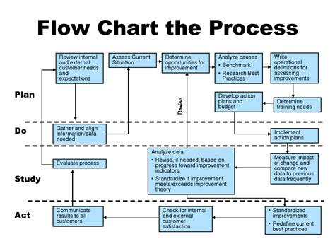 process improvement flow diagram wiring diagram with