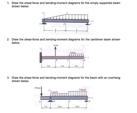 Draw The Shear Force Bending Moment Diagrams