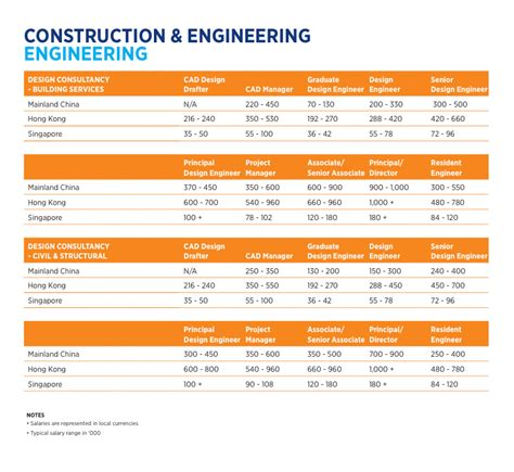 hays asia salary guide constructions