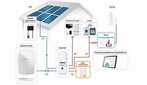 Impianto Fotovoltaico Con Accumulo  Cos U0026 39  U00e8 E Come Funziona
