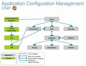Application Configuration Management  What U0026 39 S Your Approach