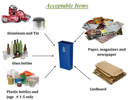 City Colleges Of Chicago  Singlestream Recycling 101