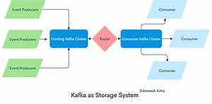 Apache Kafka Startup Guide  System Design Architectures