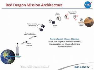 Red Dragon Mission Architecture - NASA Advisory Council ...