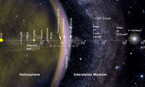 Nemesis Star/ Planet X/ Nibiru/ Wormwood - Ωmnibus